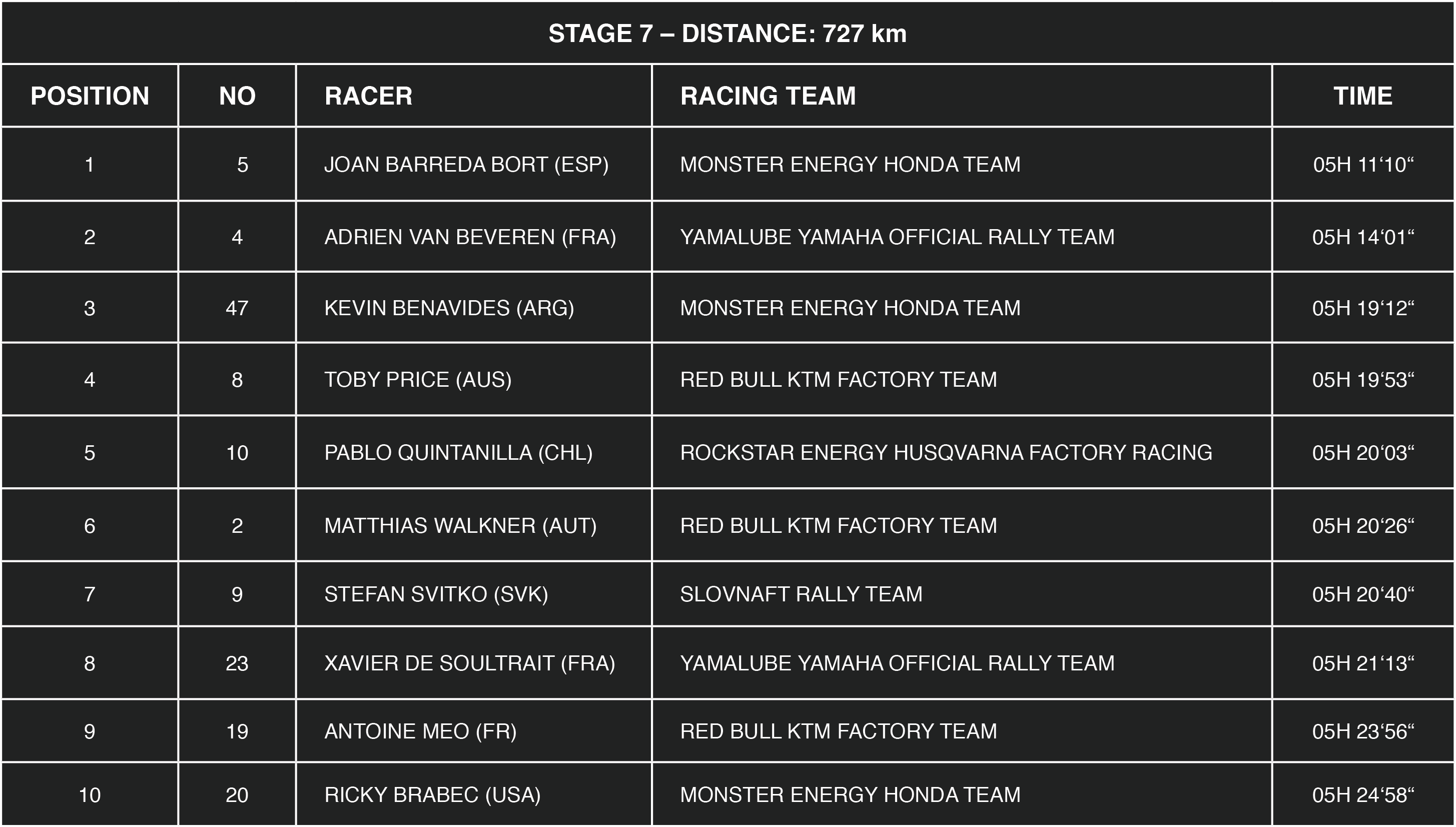 Ranking stage 7